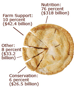 Pie chart showing where the money in the Farm Bill goes