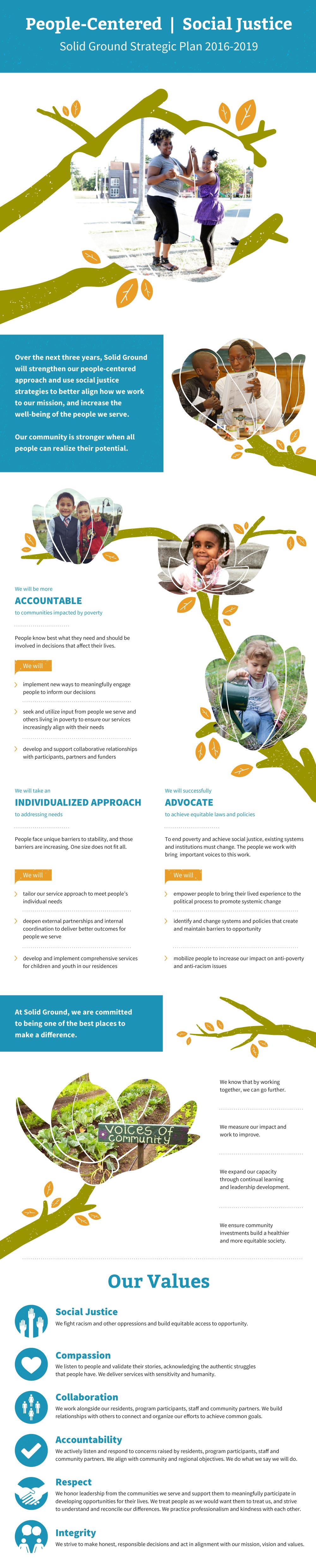 Inforgraphic of Solid Ground's 2016-2019 strategic plan
