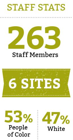 Staff Stats