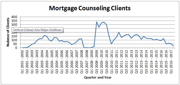 Graphical representation of the huge mortgage counseling need spike during the foreclosure crisis years