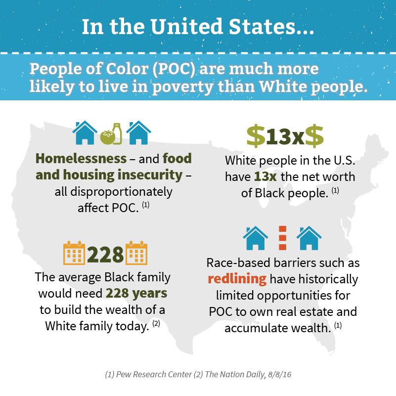 Undoing Racism brochure - US stats