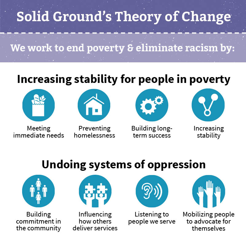 Undoing Racism brochure - Solid Ground's Theory of Change