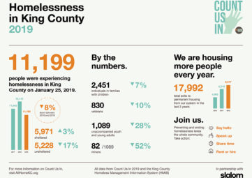 Infographic showing number of people counted as homeless in King County during the January 2019 point-in-time count.