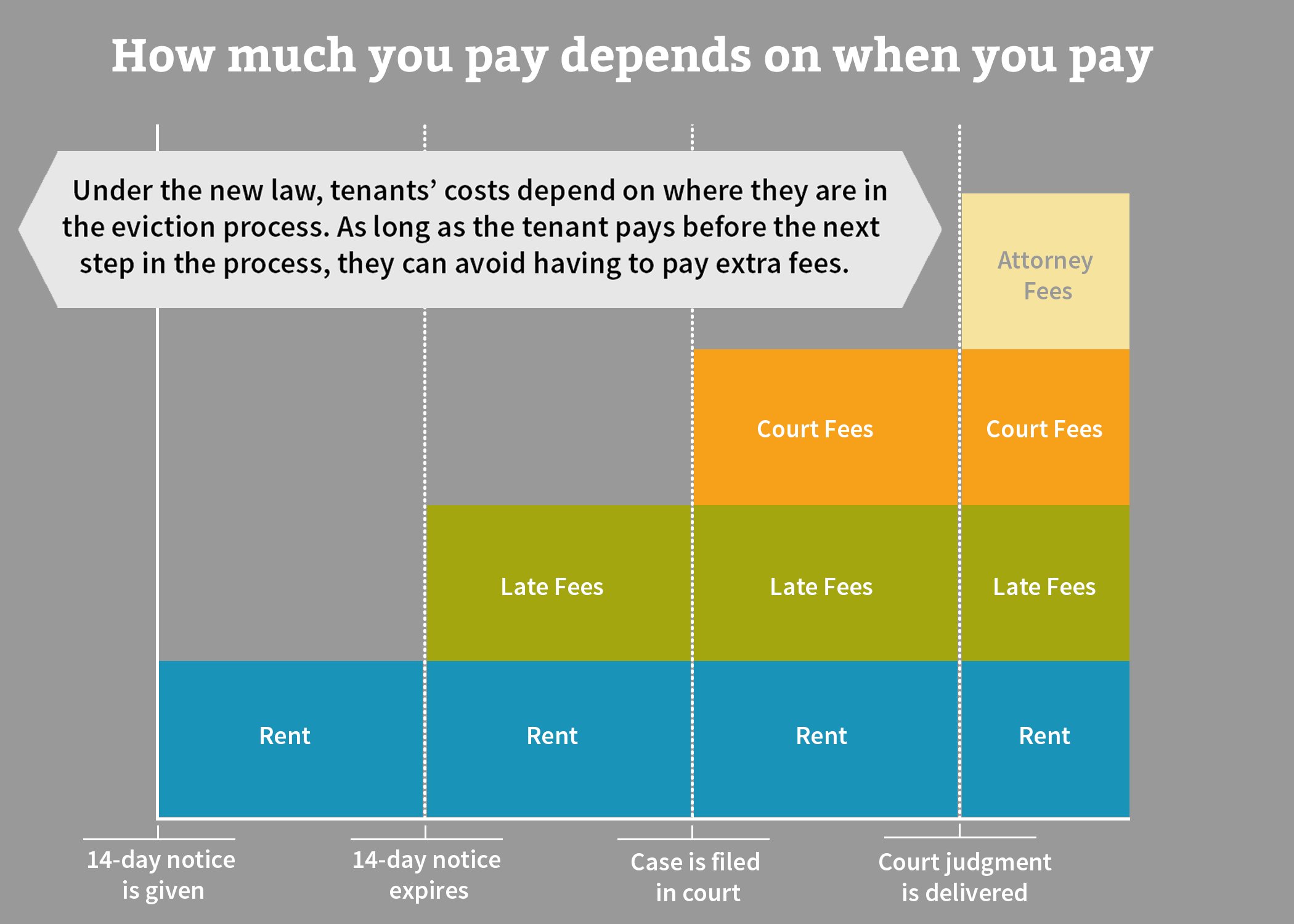 Graphic showing the costs that tenants are liable for at each step of the eviction process