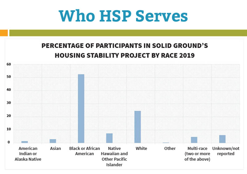 "Bar graph of racial identities of ""Who HSP Serves"" PERCENTAGE OF SOLID GROUND'S HOUSING STABILITY PROJECT BY RACE 2019"