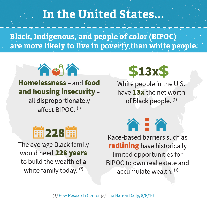 Square infographic with blue and light blue header backgrounds reading: In the United States... Black, Indigenous, and people of color (BIPOC) are more likely to live in poverty than white people.