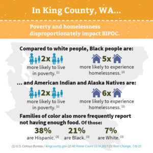 Square infographic with orange and light orange header backgrounds reading: In King County, WA... Poverty and homelessness disproportionately impact BIPOC.