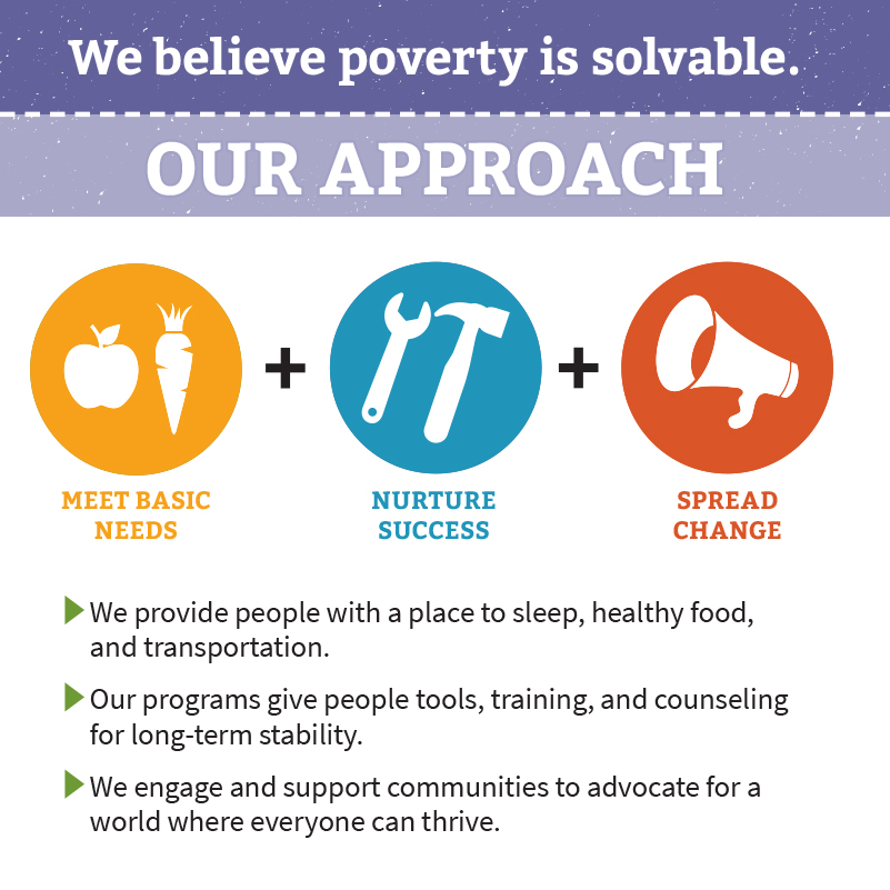 Square infographic with purple and lavender header backgrounds above orange, blue, and red icons reading: We believe poverty is solvable. OUR APPROACH: MEET BASIC NEEDS, NURTURE SUCCESS, SPREAD CHANGE.