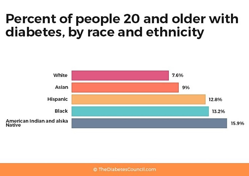 """Bar graph of """"Percent of people 20 and older with diabetes, by race and ethnicity"""" from TheDiabetesCouncil.com"""